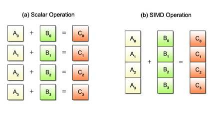 Scalar vs SIMD