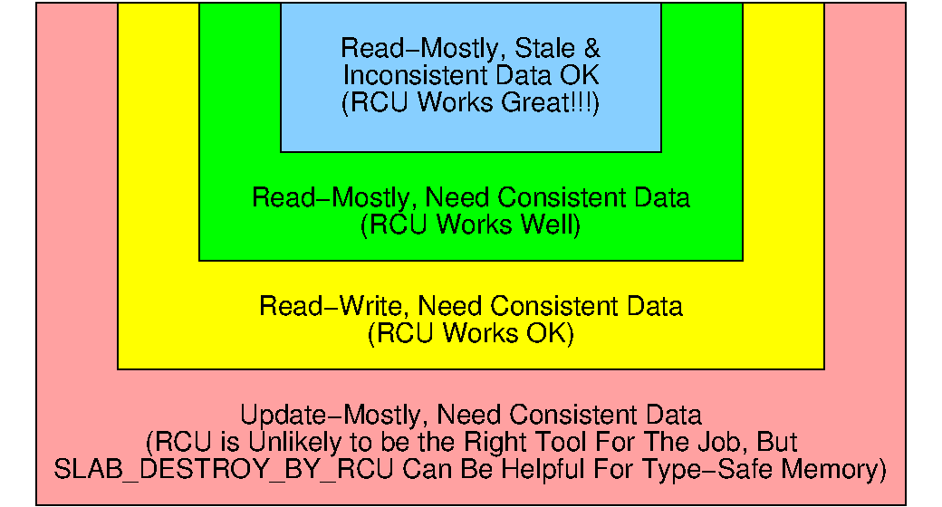 Best for read-mostly data where inconsistency is tolerated